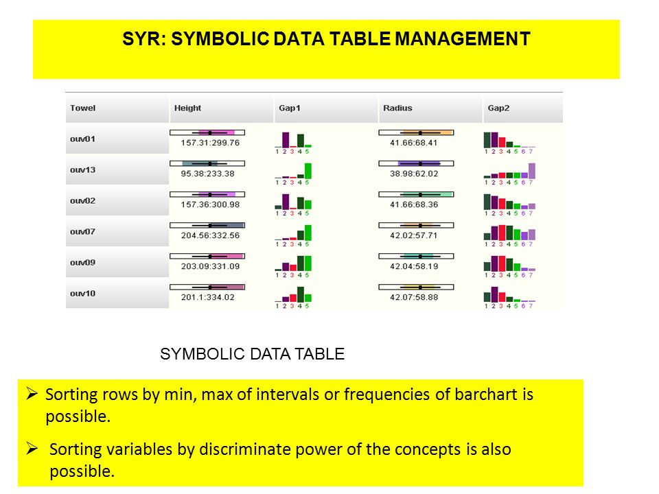 SYR: SYMBOLIC DATA TABLE MANAGEMENT * SYROKKO Company eliezer@syrokko.com SYMBOLIC DATA TABLE  Sorting rows by min, max of intervals or frequencies of barchart is possible.