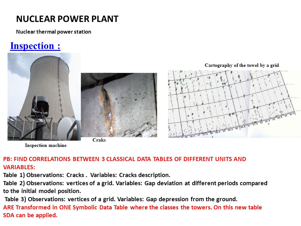 Cartography of the towel by a grid Inspection : Craks Inspection machine NUCLEAR POWER PLANT Nuclear thermal power station PB: FIND CORRELATIONS BETWE