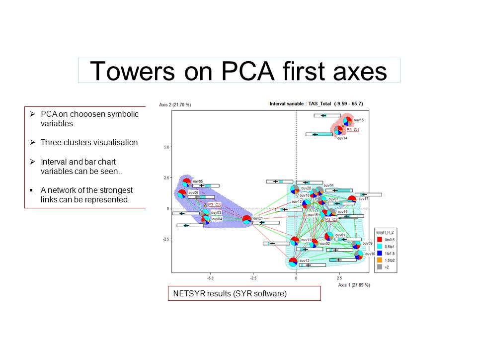 Towers on PCA first axes  PCA on chooosen symbolic variables  Three clusters.visualisation  Interval and bar chart variables can be seen..  A netw