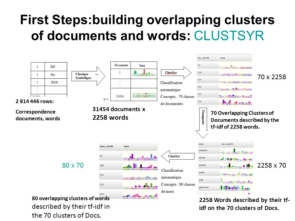 First Steps:building overlapping clusters of documents and words: CLUSTSYR 2 814 446 rows: Correspondence documents, words 70 Overlapping Clusters of Documents described by the tf-idf of 2258 words.