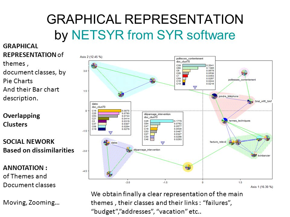 GRAPHICAL REPRESENTATION by NETSYR from SYR software GRAPHICAL REPRESENTATION of themes, document classes, by Pie Charts And their Bar chart description.