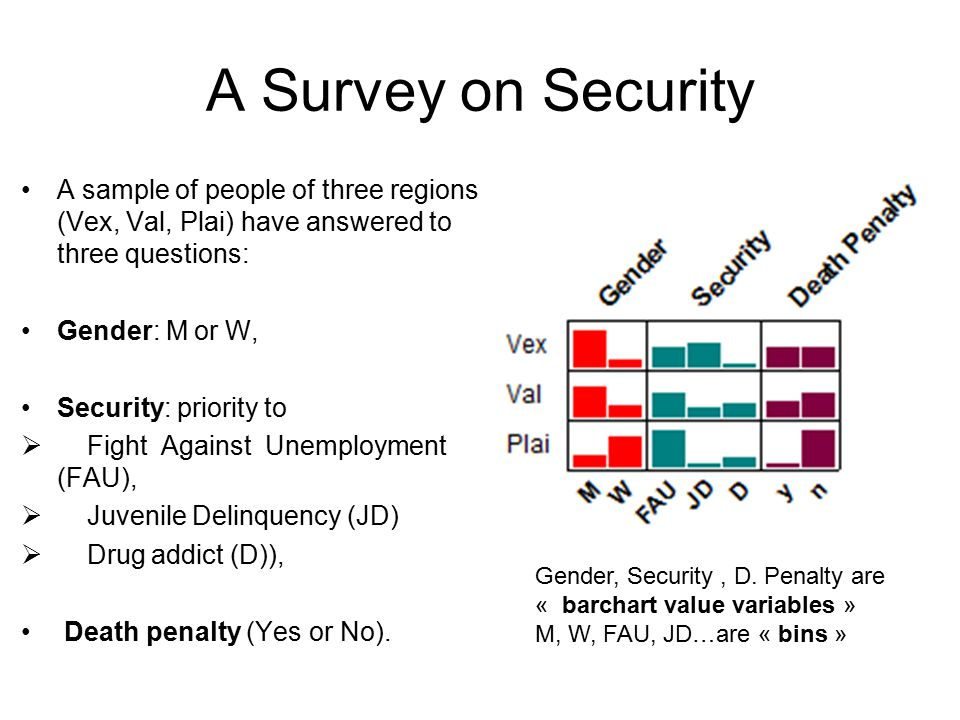 A Survey on Security A sample of people of three regions (Vex, Val, Plai) have answered to three questions: Gender: M or W, Security: priority to  Fight Against Unemployment (FAU),  Juvenile Delinquency (JD)  Drug addict (D)), Death penalty (Yes or No).