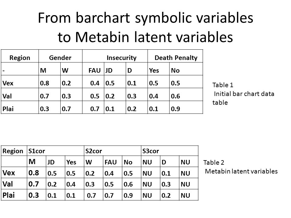 From barchart symbolic variables to Metabin latent variables RegionGender Insecurity Death Penalty -MW FAUJDDYesNo Vex0.80.2 0.40.50.10.5 Val0.70.3 0.50.20.30.40.6 Plai0.30.7 0.10.20.10.9 Table 1 Initial bar chart data table RegionS1corS2corS3cor M JDYesWFAUNoNUD Vex0.8 0.5 0.20.40.5NU0.1NU Val0.7 0.20.40.30.50.6NU0.3NU Plai0.3 0.1 0.7 0.9NU0.2NU Table 2 Metabin latent variables