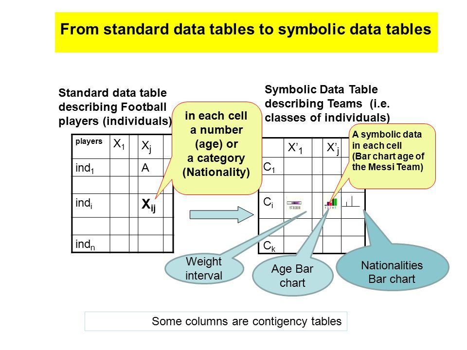 From standard data tables to symbolic data tables players X1X1 XjXj ind 1 A ind i X ij ind n X' j X' 1 CiCi CkCk C1C1 A symbolic data in each cell (Bar chart age of the Messi Team) Standard data table describing Football players (individuals).