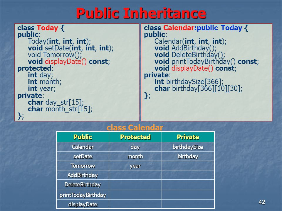 42 Public Inheritance class Today { public: Today(int, int, int); void setDate(int, int, int); void Tomorrow(); void displayDate() const; protected: int day; int month; int year; private: char day_str[15]; char month_str[15]; }; class Calendar:public Today { public: Calendar(int, int, int); void AddBirthday(); void DeleteBirthday(); void printTodayBirthday() const; void displayDate() const; private: int birthdaySize[366]; char birthday[366][10][30]; }; PublicProtectedPrivate CalendardaybirthdaySize setDatemonthbirthday Tomorrowyear AddBirthday DeleteBirthday printTodayBirthday displayDate class Calendar