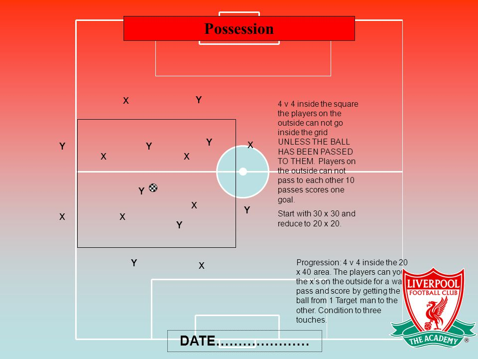 Possession DATE………………… 4 v 4 inside the square the players on the outside can not go inside the grid UNLESS THE BALL HAS BEEN PASSED TO THEM. Players
