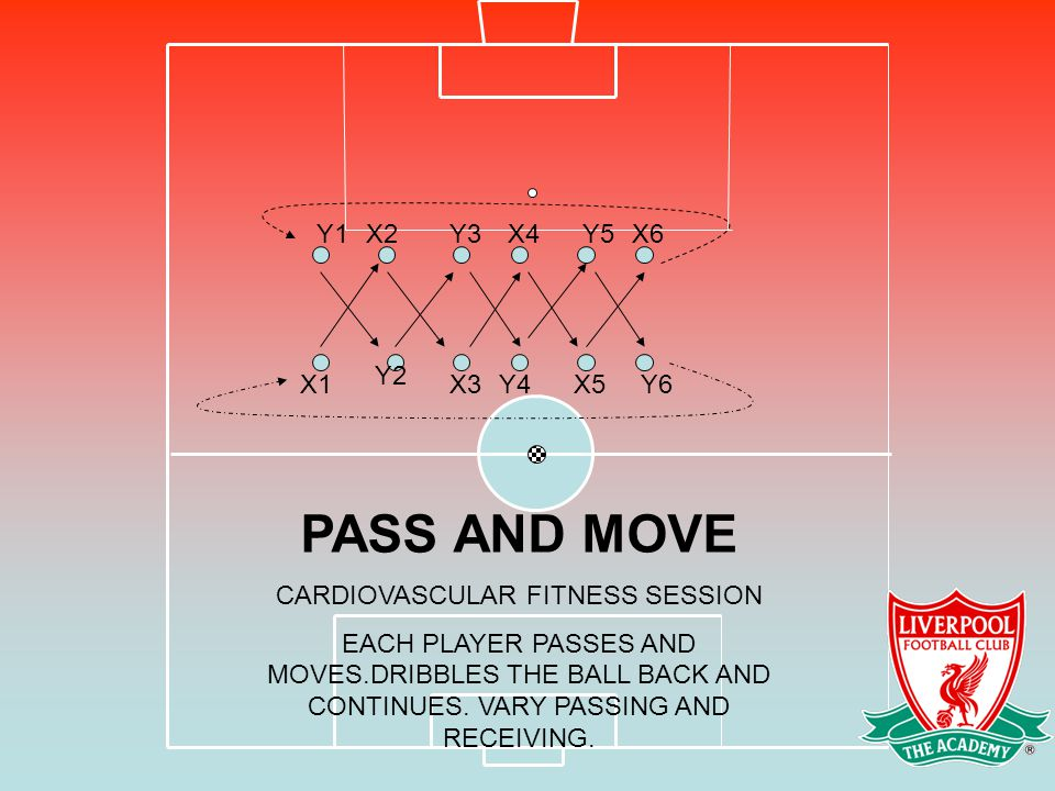 X1 X2X4Y3X6Y5 Y2 Y1 X3Y6X5Y4 PASS AND MOVE CARDIOVASCULAR FITNESS SESSION EACH PLAYER PASSES AND MOVES.DRIBBLES THE BALL BACK AND CONTINUES. VARY PASS