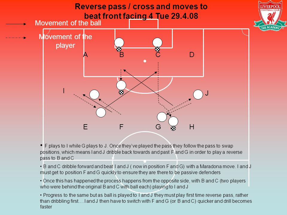 Movement of the ball Movement of the player Reverse pass / cross and moves to beat front facing 4 Tue 29.4.08 F plays to I while G plays to J. Once th