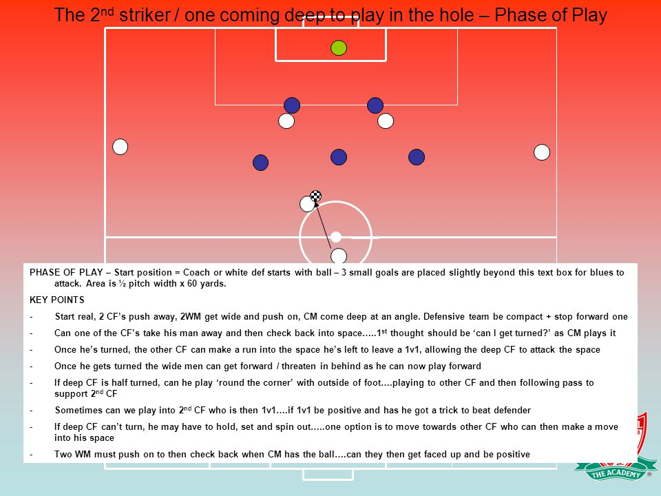PHASE OF PLAY – Start position = Coach or white def starts with ball – 3 small goals are placed slightly beyond this text box for blues to attack. Are
