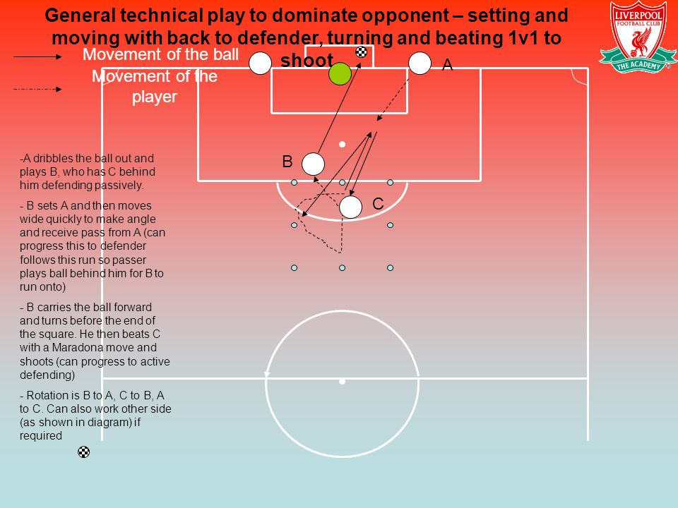 Movement of the ball Movement of the player General technical play to dominate opponent – setting and moving with back to defender, turning and beatin