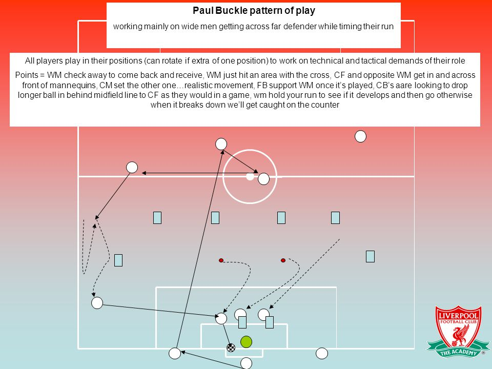 All players play in their positions (can rotate if extra of one position) to work on technical and tactical demands of their role Points = WM check aw