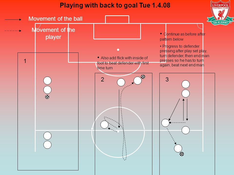 Movement of the ball Movement of the player Playing with back to goal Tue 1.4.08 1 23 Also add flick with inside of foot to beat defender with first t
