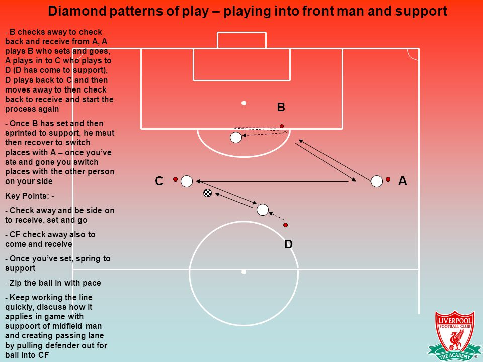 Diamond patterns of play – playing into front man and support - B checks away to check back and receive from A, A plays B who sets and goes, A plays in to C who plays to D (D has come to support), D plays back to C and then moves away to then check back to receive and start the process again - Once B has set and then sprinted to support, he msut then recover to switch places with A – once you've ste and gone you switch places with the other person on your side Key Points: - - Check away and be side on to receive, set and go - CF check away also to come and receive - Once you've set, spring to support - Zip the ball in with pace - Keep working the line quickly, discuss how it applies in game with suppoort of midfield man and creating passing lane by pulling defender out for ball into CF CA B D