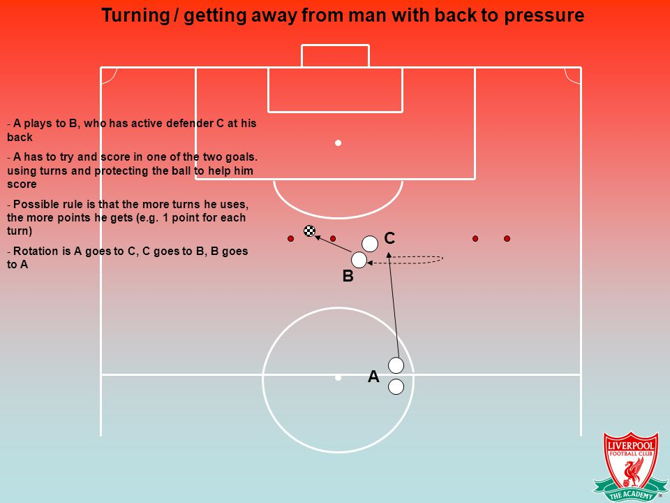 Turning / getting away from man with back to pressure - A plays to B, who has active defender C at his back - A has to try and score in one of the two