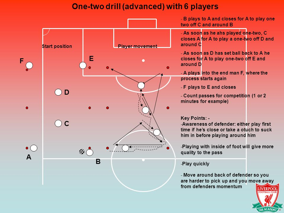 One-two drill (advanced) with 6 players A B C D E F - B plays to A and closes for A to play one two off C and around B - As soon as he ahs played one-