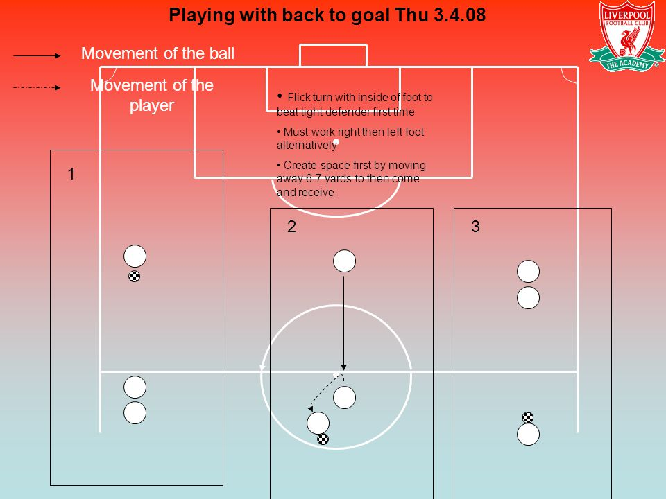 Movement of the ball Movement of the player Playing with back to goal Thu 3.4.08 1 23 Flick turn with inside of foot to beat tight defender first time