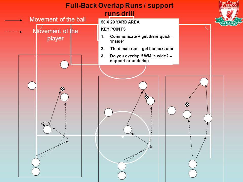Movement of the ball Movement of the player Full-Back Overlap Runs / support runs drill 50 X 20 YARD AREA KEY POINTS 1.Communicate + get there quick –