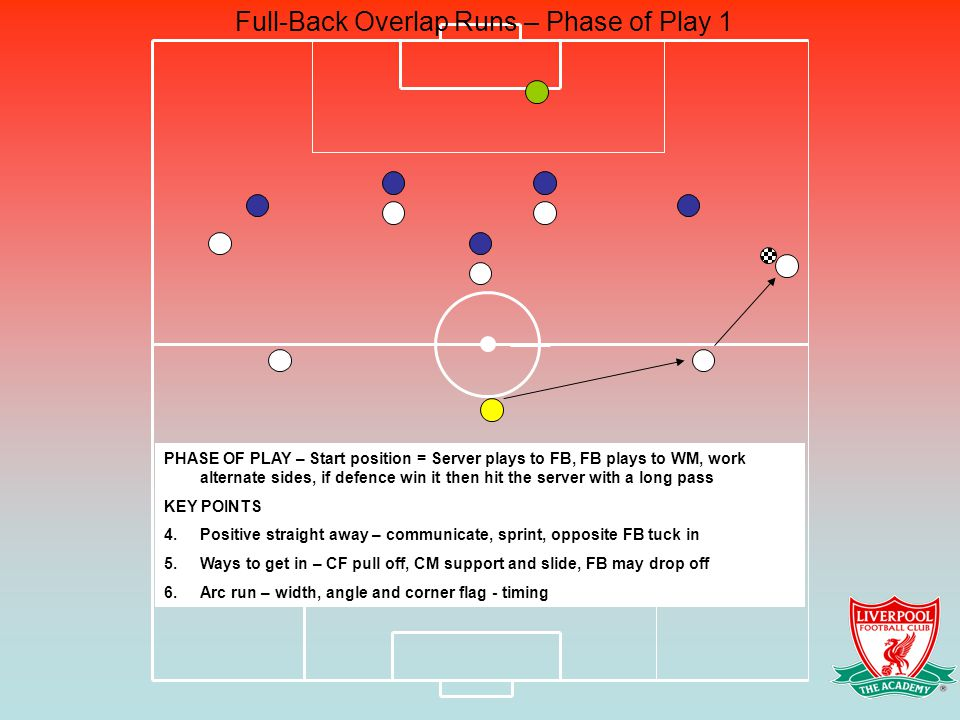 PHASE OF PLAY – Start position = Server plays to FB, FB plays to WM, work alternate sides, if defence win it then hit the server with a long pass KEY POINTS 4.Positive straight away – communicate, sprint, opposite FB tuck in 5.Ways to get in – CF pull off, CM support and slide, FB may drop off 6.Arc run – width, angle and corner flag - timing Full-Back Overlap Runs – Phase of Play 1