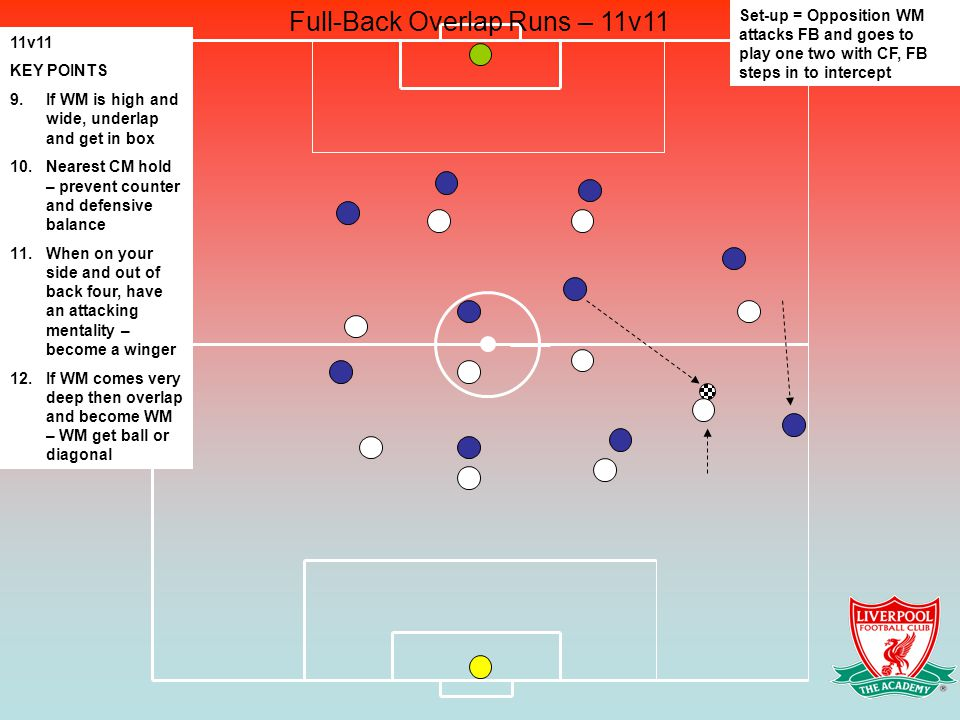 Full-Back Overlap Runs – 11v11 11v11 KEY POINTS 9.If WM is high and wide, underlap and get in box 10.Nearest CM hold – prevent counter and defensive balance 11.When on your side and out of back four, have an attacking mentality – become a winger 12.If WM comes very deep then overlap and become WM – WM get ball or diagonal Set-up = Opposition WM attacks FB and goes to play one two with CF, FB steps in to intercept