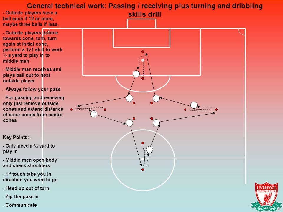 General technical work: Passing / receiving plus turning and dribbling skills drill - Outside players have a ball each if 12 or more, maybe three ball