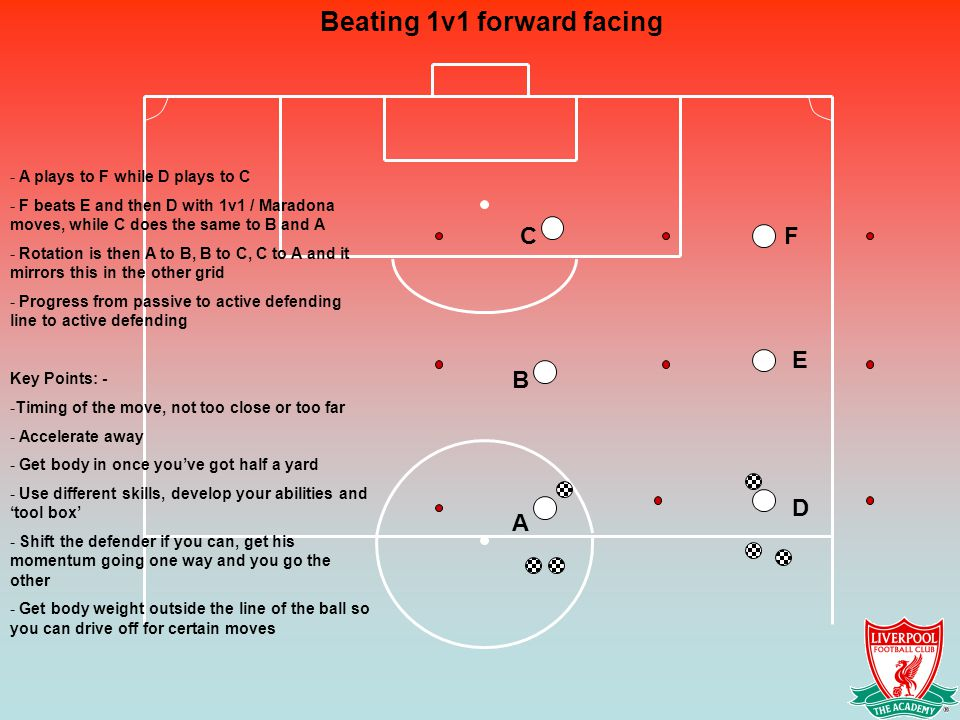 Beating 1v1 forward facing - A plays to F while D plays to C - F beats E and then D with 1v1 / Maradona moves, while C does the same to B and A - Rotation is then A to B, B to C, C to A and it mirrors this in the other grid - Progress from passive to active defending line to active defending Key Points: - -Timing of the move, not too close or too far - Accelerate away - Get body in once you've got half a yard - Use different skills, develop your abilities and 'tool box' - Shift the defender if you can, get his momentum going one way and you go the other - Get body weight outside the line of the ball so you can drive off for certain moves A B C D E F
