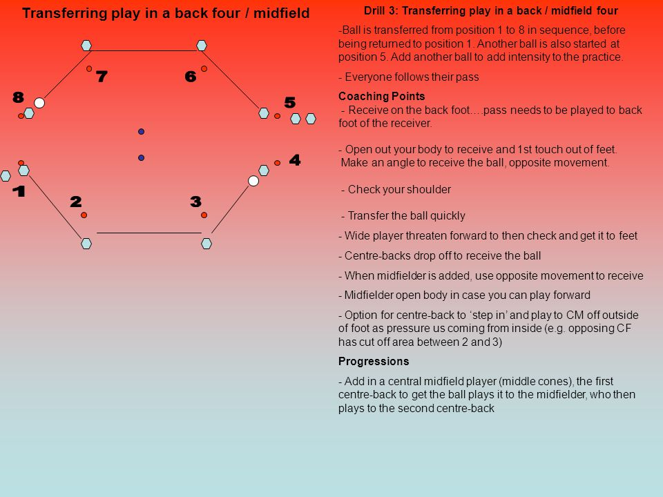 Transferring play in a back four / midfield Drill 3: Transferring play in a back / midfield four -Ball is transferred from position 1 to 8 in sequence