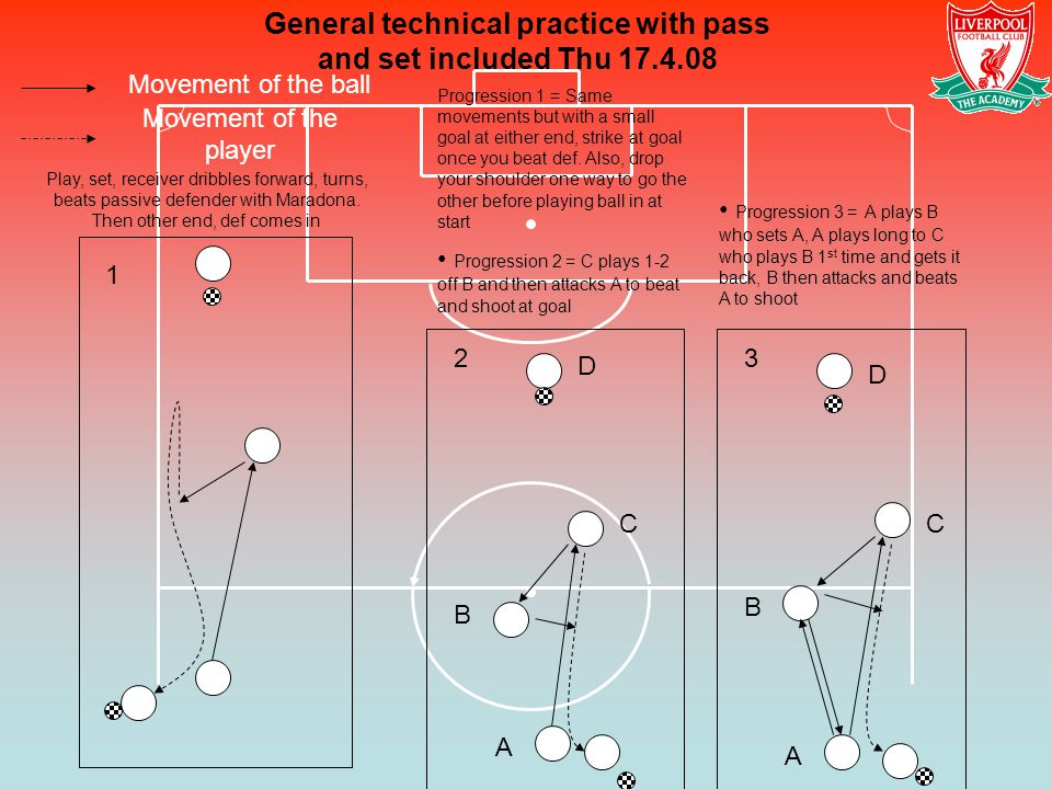 Movement of the ball Movement of the player General technical practice with pass and set included Thu 17.4.08 1 23 Progression 2 = C plays 1-2 off B and then attacks A to beat and shoot at goal Progression 3 = A plays B who sets A, A plays long to C who plays B 1 st time and gets it back, B then attacks and beats A to shoot Play, set, receiver dribbles forward, turns, beats passive defender with Maradona.