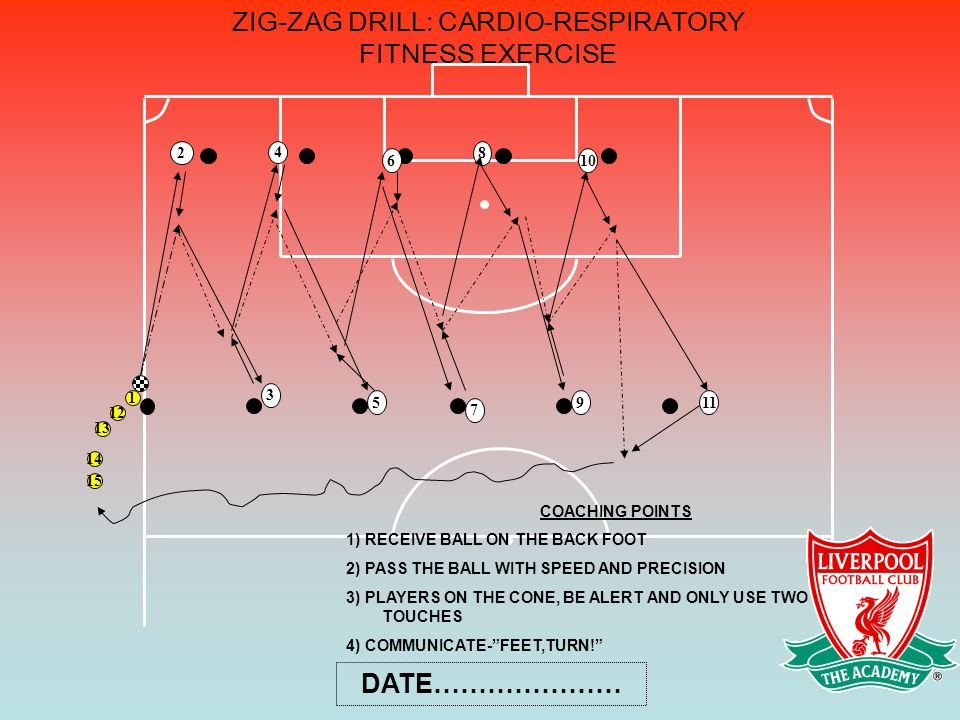 ZIG-ZAG DRILL: CARDIO-RESPIRATORY FITNESS EXERCISE 4 3 1 2 6 5 7 8 9 10 11 12 13 15 14 COACHING POINTS 1) RECEIVE BALL ON THE BACK FOOT 2) PASS THE BALL WITH SPEED AND PRECISION 3) PLAYERS ON THE CONE, BE ALERT AND ONLY USE TWO TOUCHES 4) COMMUNICATE- FEET,TURN! DATE…………………