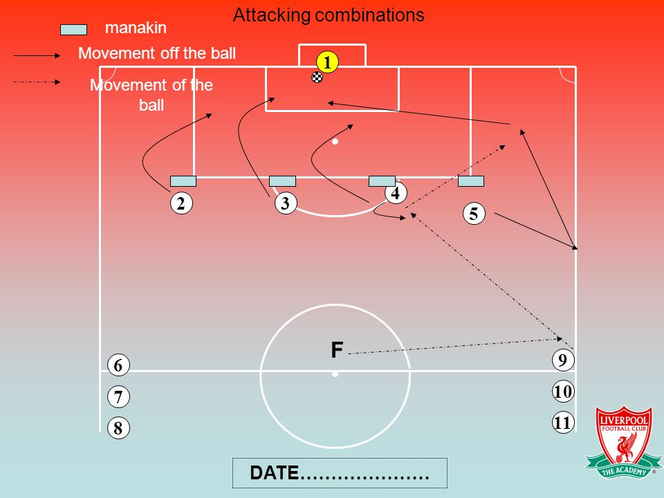 6 4 3 8 5 9 7 1 10 11 2 F manakin Movement off the ball Movement of the ball Attacking combinations DATE…………………