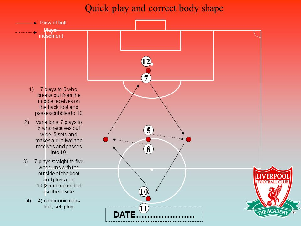 Quick play and correct body shape 8 5 7 10 11 12 Pass of ball Player movement 1)7 plays to 5 who breaks out from the middle receives on the back foot and passes/dribbles to 10 2)Variations: 7 plays to 5 who receives out wide.