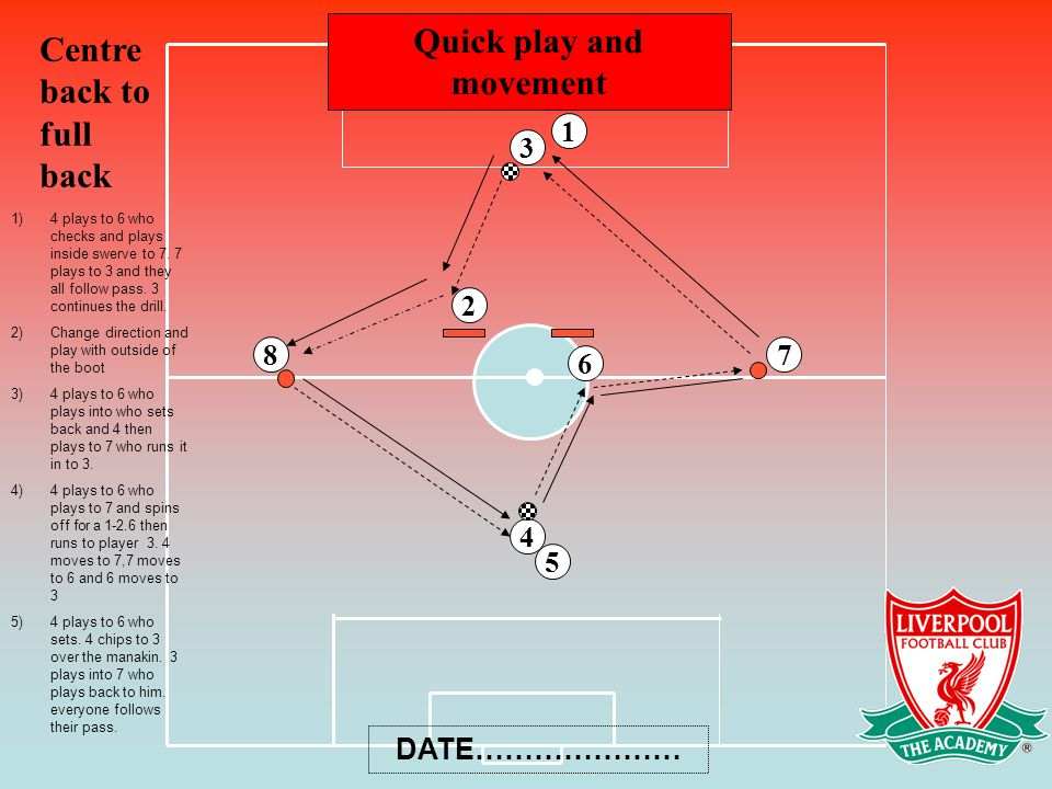 Quick play and movement 4 2 3 6 Centre back to full back DATE………………… 5 1 87 1)4 plays to 6 who checks and plays inside swerve to 7.