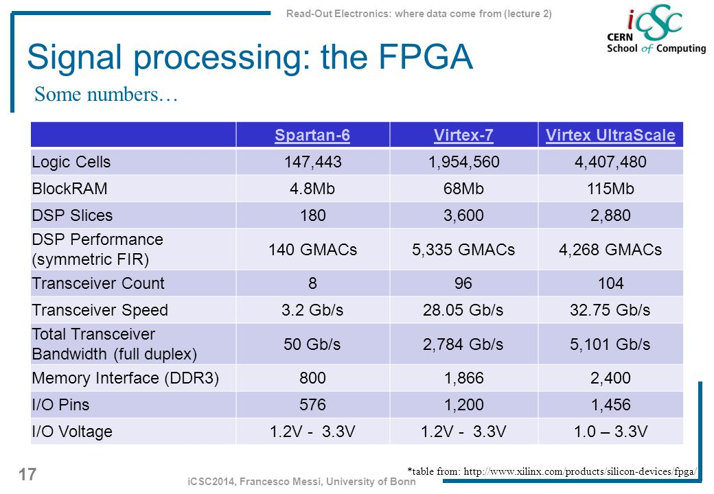 Read-Out Electronics: where data come from (lecture 2) 17 iCSC2014, Francesco Messi, University of Bonn Signal processing: the FPGA Spartan-6Virtex-7V