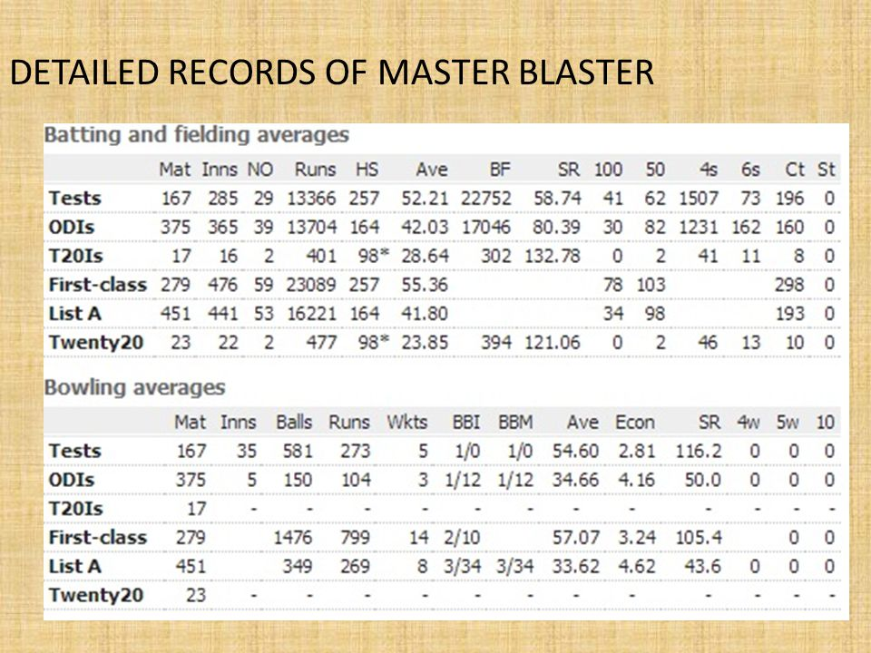 DETAILED RECORDS OF MASTER BLASTER
