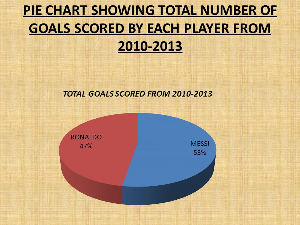 PIE CHART SHOWING TOTAL NUMBER OF GOALS SCORED BY EACH PLAYER FROM 2010-2013