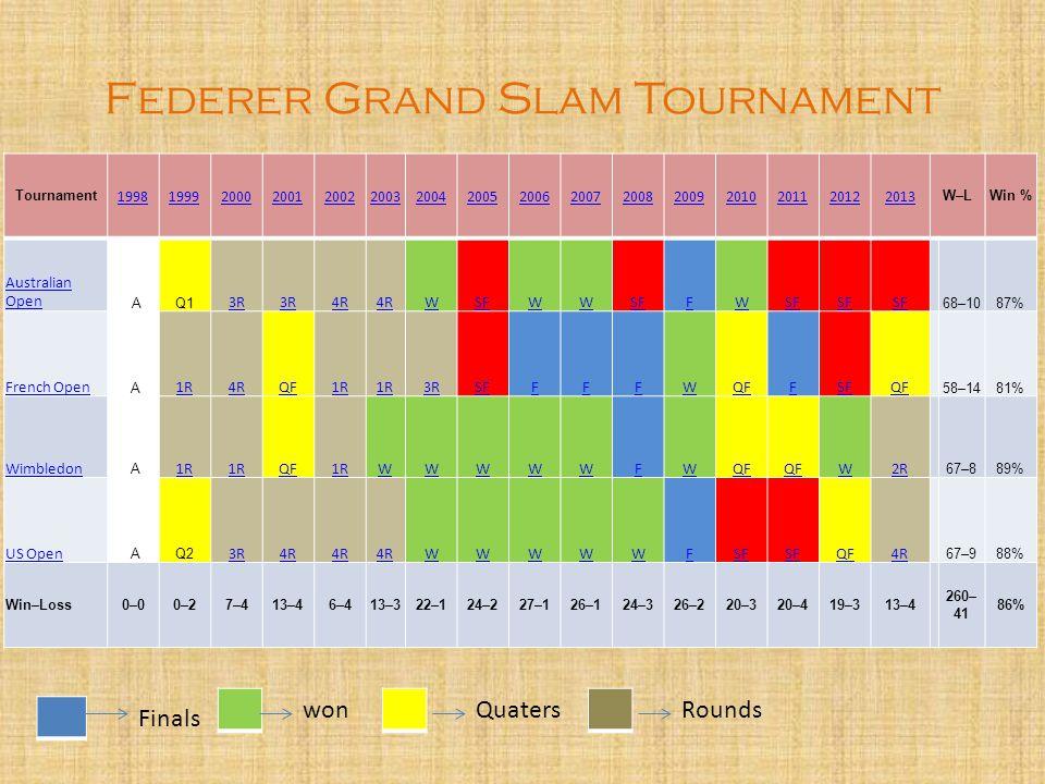 Federer Grand Slam Tournament Tournament 1998199920002001200220032004200520062007200820092010201120122013 W–LWin % Australian Open AQ1 3R 4R WSFWW FW 68–1087% French Open A 1R4RQF1R 3RSFFFFWQFFSFQF 58–1481% Wimbledon A 1R QF1RWWWWWFWQF W2R 67–889% US Open AQ2 3R4R WWWWWFSF QF4R 67–988% Win–Loss0–00–27–413–46–413–322–124–227–126–124–326–220–320–419–313–4 260– 41 86% Finals wonQuatersRounds