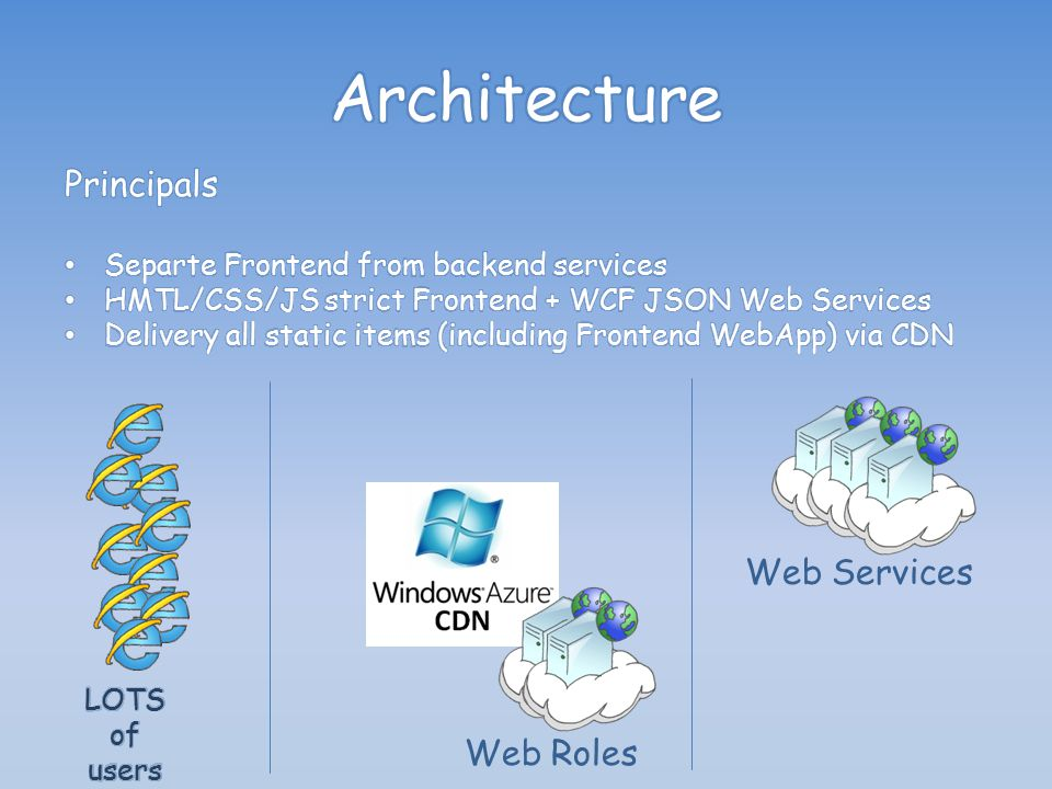 Web Roles Worker Roles Table Storage Blob Storage SQL Azure
