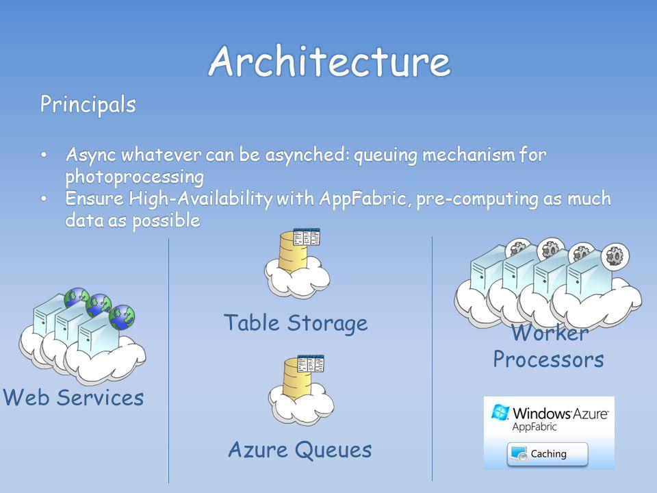 Web Services Web Roles