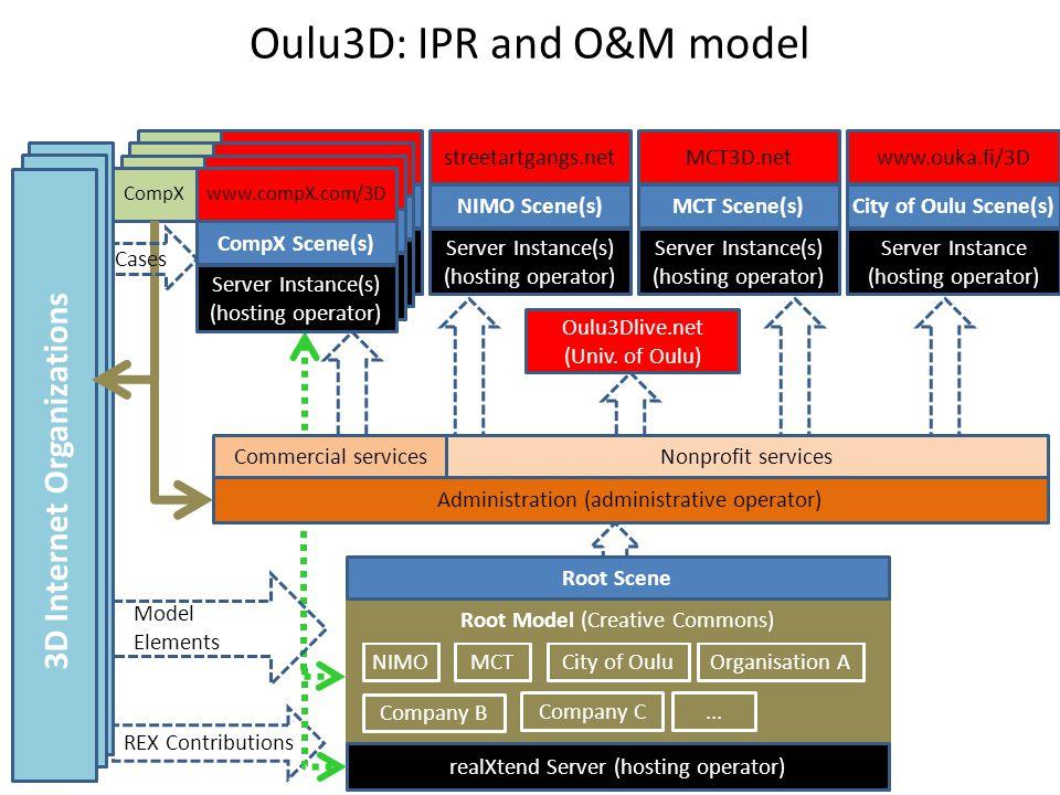 REX Contributions Server Instance(s) (hosting operator) CorpX Scene www.corp_x.fi/3DCorpX Server Instance(s) (hosting operator) CorpX Scene www.corp_x.fi/3DCorpX Server Instance(s) (hosting operator) CorpX Scene www.corp_x.fi/3DCorpX Oulu3D: IPR and O&M model Oulu3Dlive.net (Univ.