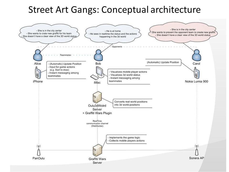Street Art Gangs: Conceptual architecture