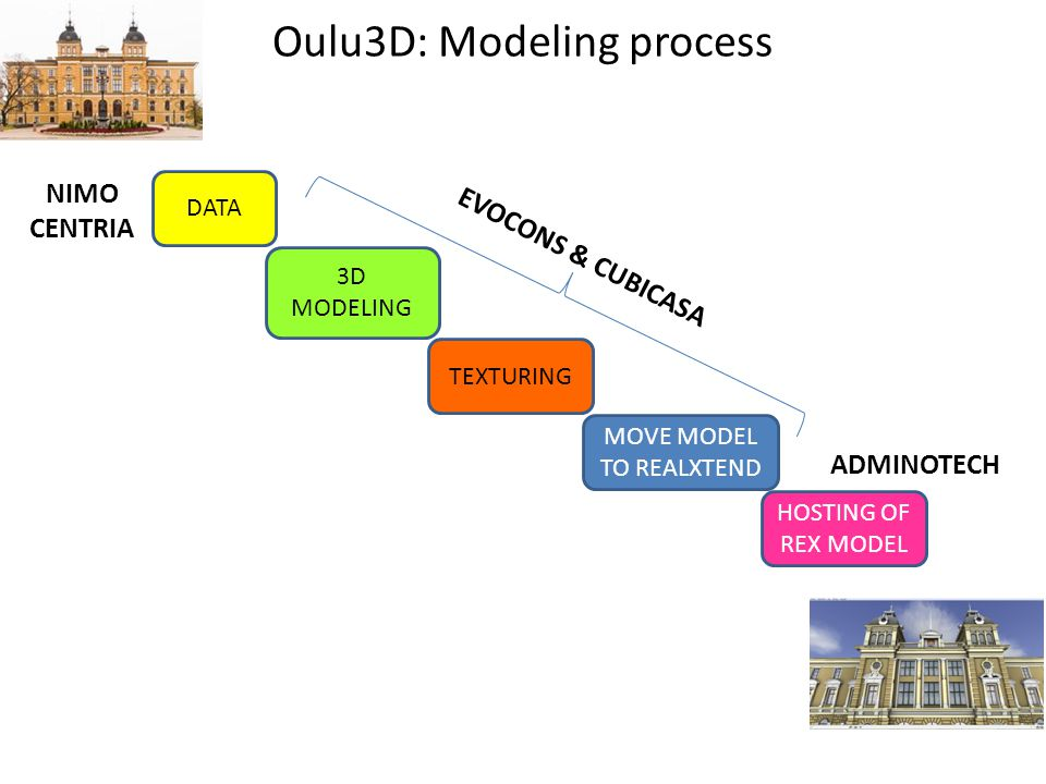Oulu3D: Modeling process DATA 3D MODELING TEXTURING MOVE MODEL TO REALXTEND HOSTING OF REX MODEL EVOCONS & CUBICASA ADMINOTECH NIMO CENTRIA