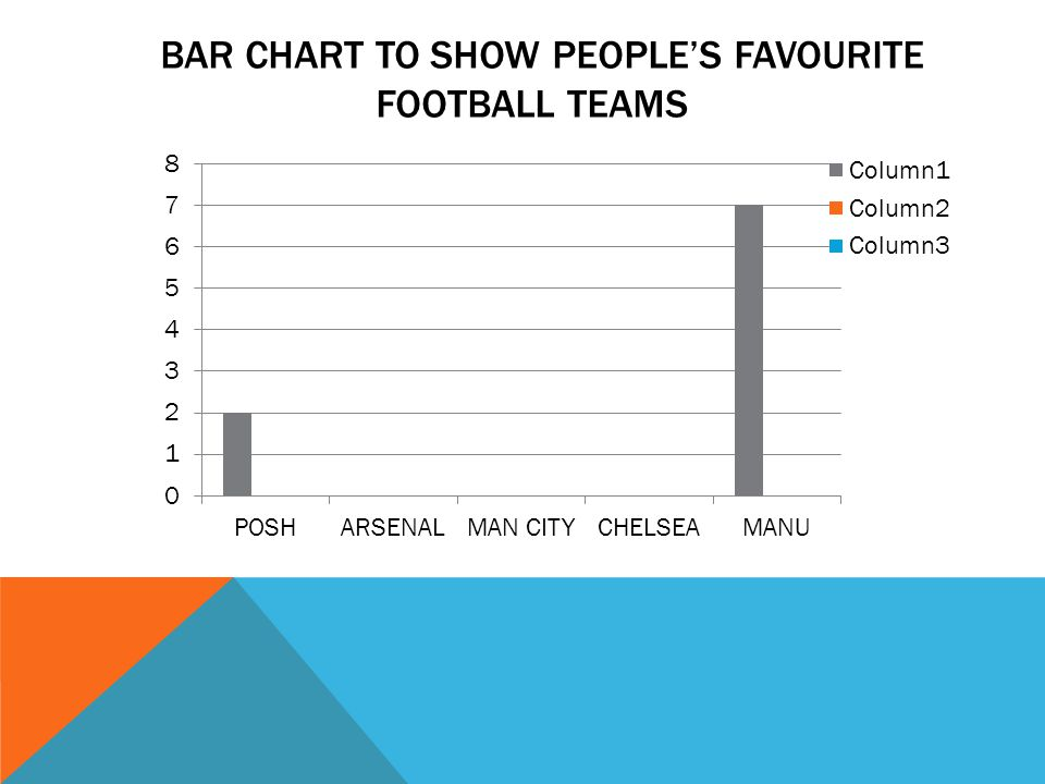 BAR CHART TO SHOW PEOPLE'S FAVOURITE FOOTBALL PLAYERS