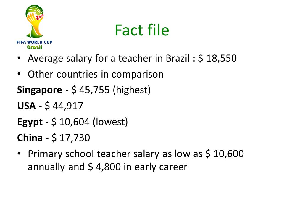 Fact file Average salary for a teacher in Brazil : $ 18,550 Other countries in comparison Singapore - $ 45,755 (highest) USA - $ 44,917 Egypt - $ 10,604 (lowest) China - $ 17,730 Primary school teacher salary as low as $ 10,600 annually and $ 4,800 in early career