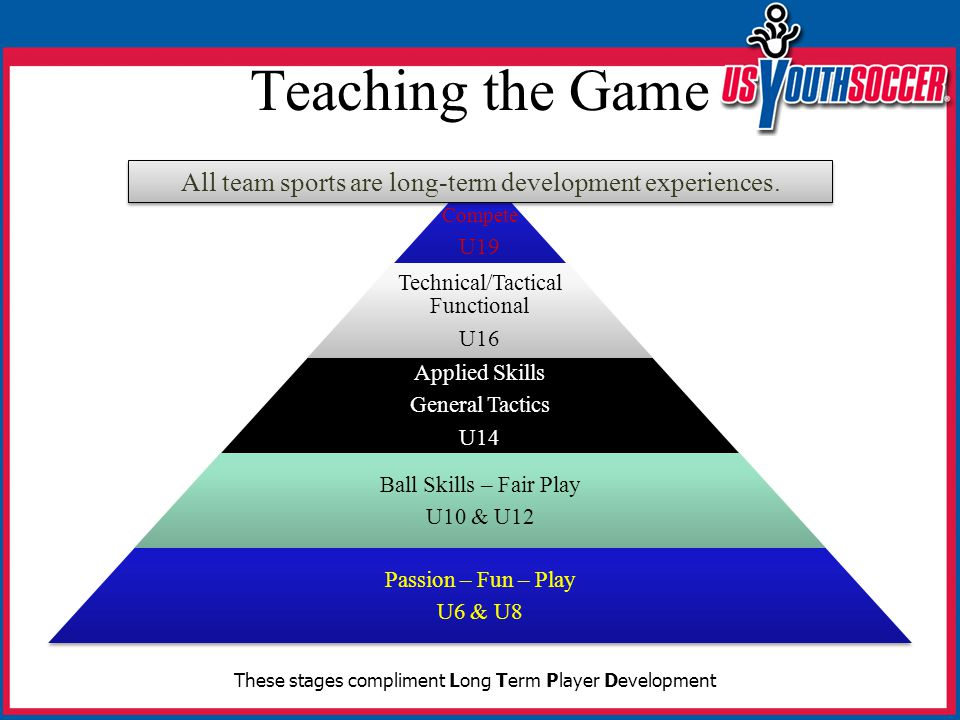 Teaching the Game Compete U19 Technical/Tactical Functional U16 Applied Skills General Tactics U14 Ball Skills – Fair Play U10 & U12 Passion – Fun – Play U6 & U8 These stages compliment Long Term Player Development All team sports are long-term development experiences.