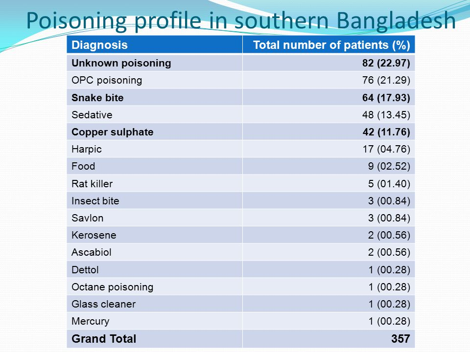 Poisoning profile in southern Bangladesh DiagnosisTotal number of patients (%) Unknown poisoning82 (22.97) OPC poisoning76 (21.29) Snake bite64 (17.93