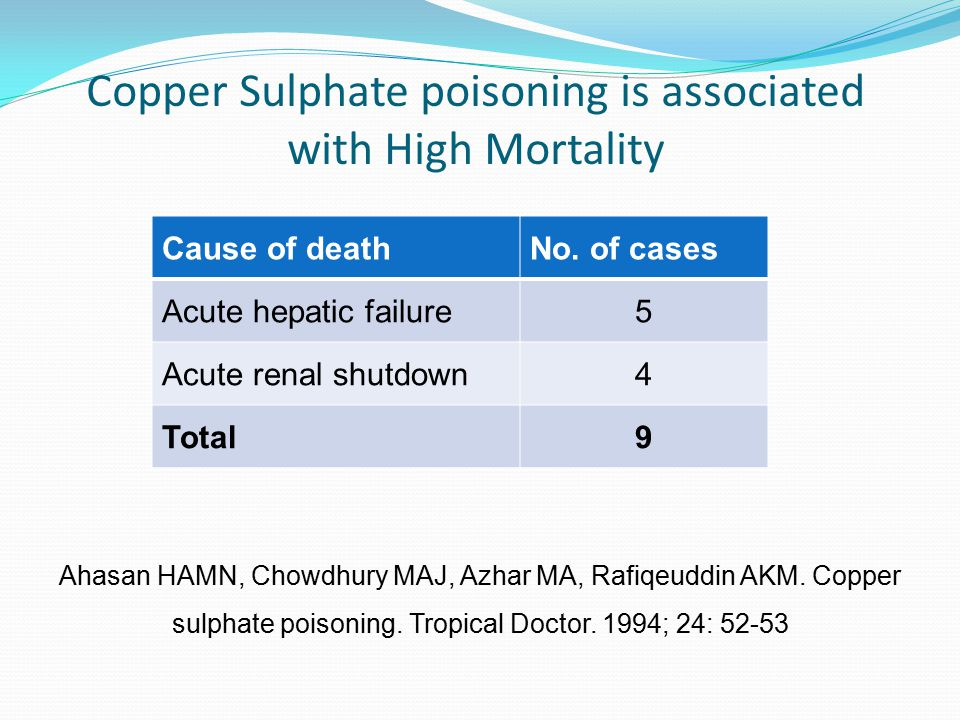 Copper Sulphate poisoning is associated with High Mortality Cause of deathNo. of cases Acute hepatic failure5 Acute renal shutdown4 Total9 Ahasan HAMN