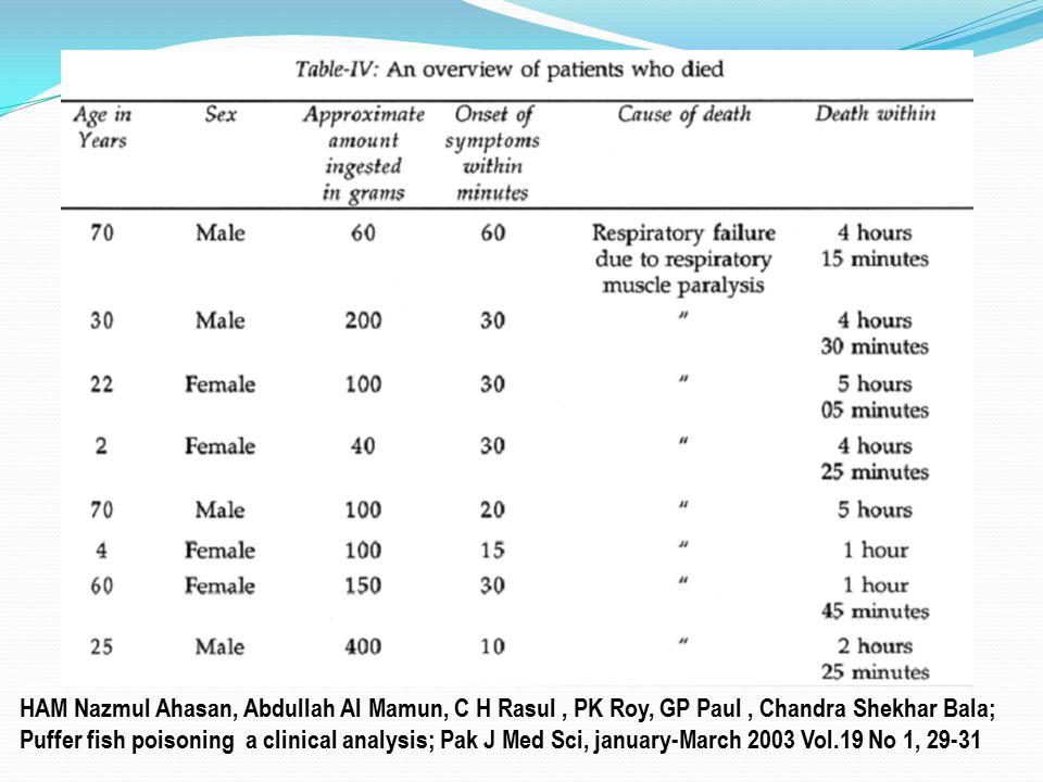 HAM Nazmul Ahasan, Abdullah Al Mamun, C H Rasul, PK Roy, GP Paul, Chandra Shekhar Bala; Puffer fish poisoning a clinical analysis; Pak J Med Sci, janu
