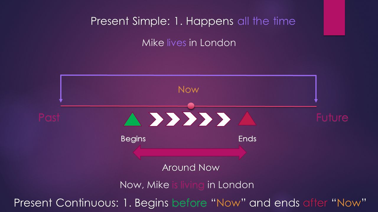"FuturePast Now BeginsEnds Around Now Present Continuous: 1. Begins before ""Now"" and ends after ""Now"" Present Simple: 1. Happens all the time Mike live"
