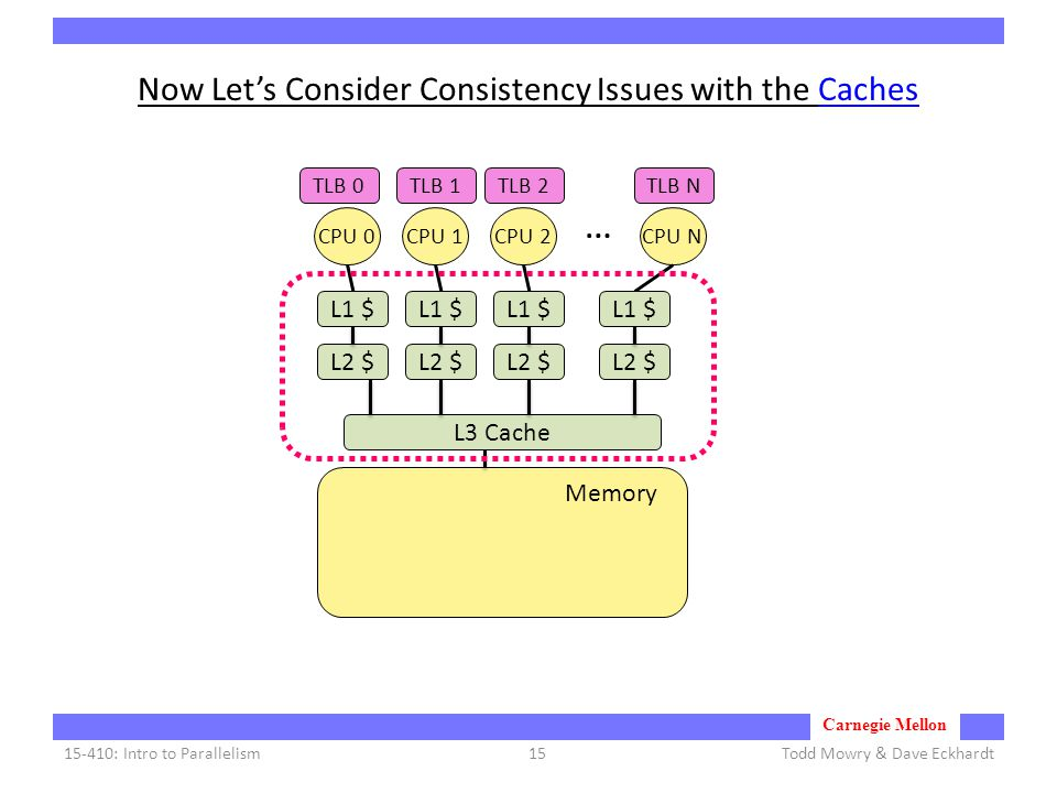 Carnegie Mellon Now Let's Consider Consistency Issues with the Caches Todd Mowry & Dave Eckhardt15-410: Intro to Parallelism15 CPU 0CPU 1CPU 2CPU N … Memory TLB 0TLB 1TLB 2TLB N L3 Cache L2 $ L1 $ L2 $ L1 $ L2 $ L1 $ L2 $ L1 $