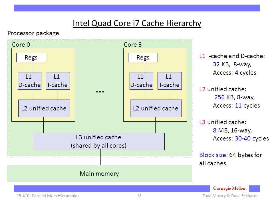 Carnegie Mellon Intel Quad Core i7 Cache Hierarchy Todd Mowry & Dave Eckhardt15-410: Parallel Mem Hierarchies18 Regs L1 D-cache L1 I-cache L2 unified cache Core 0 Regs L1 D-cache L1 I-cache L2 unified cache Core 3 … L3 unified cache (shared by all cores) Main memory Processor package L1 I-cache and D-cache: 32 KB, 8-way, Access: 4 cycles L2 unified cache: 256 KB, 8-way, Access: 11 cycles L3 unified cache: 8 MB, 16-way, Access: 30-40 cycles Block size: 64 bytes for all caches.