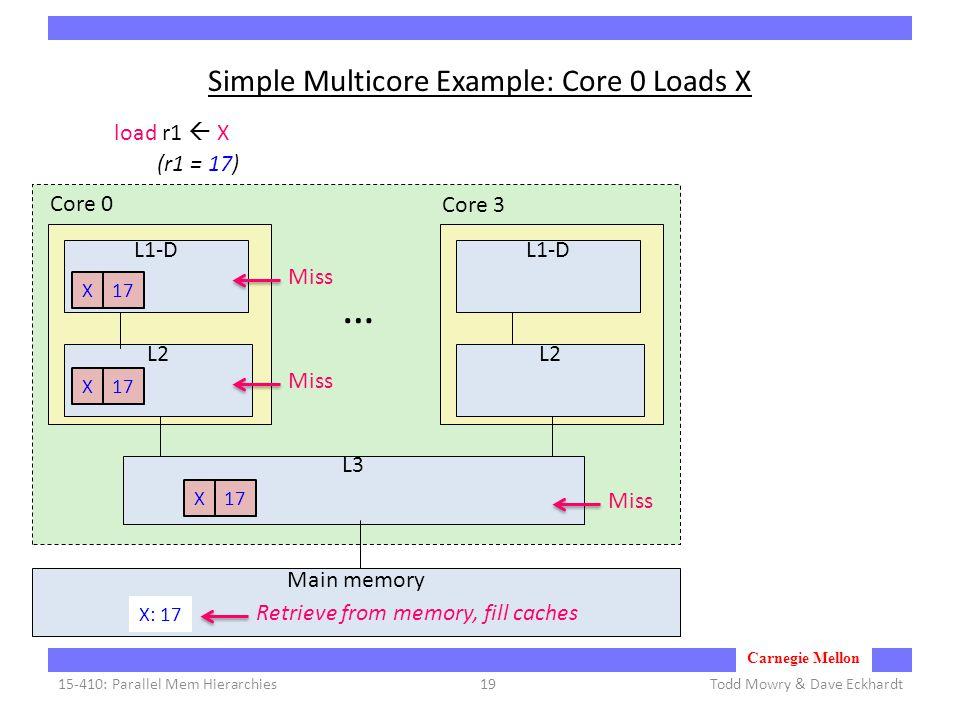 Carnegie Mellon Simple Multicore Example: Core 0 Loads X Todd Mowry & Dave Eckhardt15-410: Parallel Mem Hierarchies19 L1-D L2 Core 0 Core 3 … L3 Main memory load r1  X Miss X: 17 (r1 = 17) Retrieve from memory, fill caches X17X X L1-D L2
